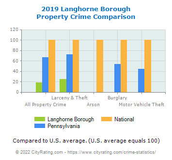 Langhorne Borough Property Crime vs. State and National Comparison