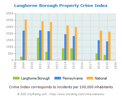 Langhorne Borough Property Crime vs. State and National Per Capita