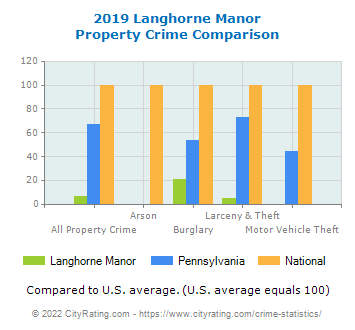 Langhorne Manor Property Crime vs. State and National Comparison