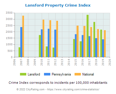 Lansford Property Crime vs. State and National Per Capita