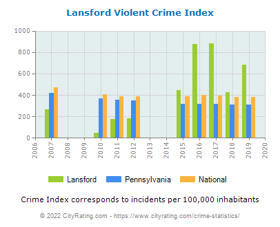 Lansford Violent Crime vs. State and National Per Capita