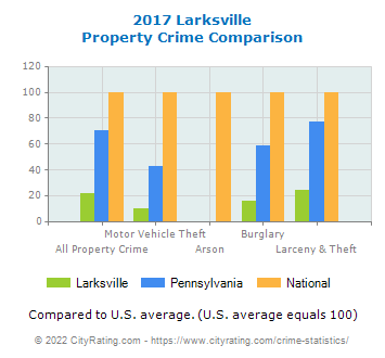 Larksville Property Crime vs. State and National Comparison
