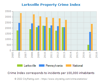 Larksville Property Crime vs. State and National Per Capita