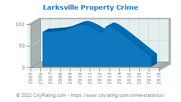 Larksville Property Crime