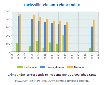 Larksville Violent Crime vs. State and National Per Capita