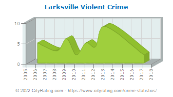 Larksville Violent Crime