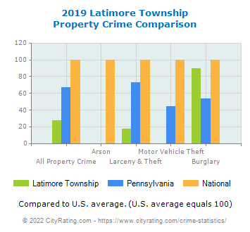 Latimore Township Property Crime vs. State and National Comparison