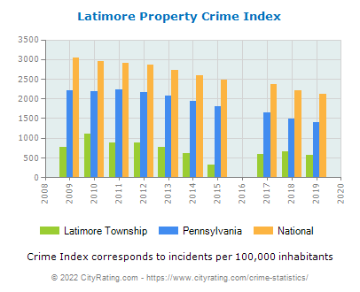 Latimore Township Property Crime vs. State and National Per Capita