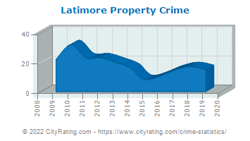 Latimore Township Property Crime