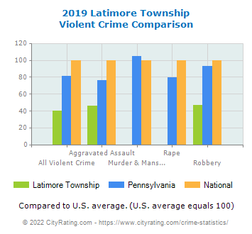 Latimore Township Violent Crime vs. State and National Comparison