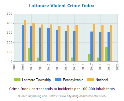 Latimore Township Violent Crime vs. State and National Per Capita