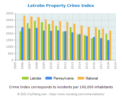 Latrobe Property Crime vs. State and National Per Capita