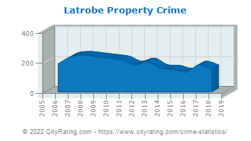 Latrobe Property Crime
