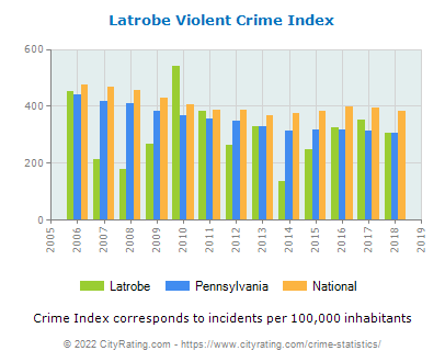 Latrobe Violent Crime vs. State and National Per Capita
