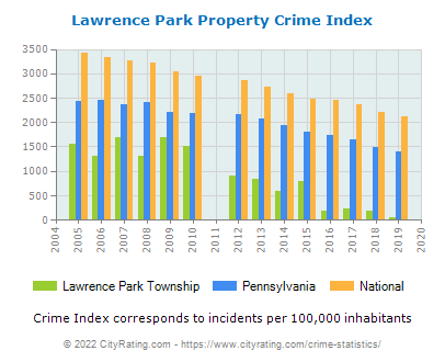 Lawrence Park Township Property Crime vs. State and National Per Capita