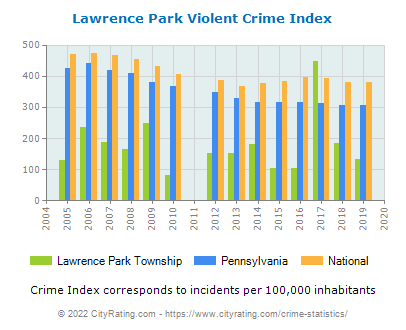 Lawrence Park Township Violent Crime vs. State and National Per Capita