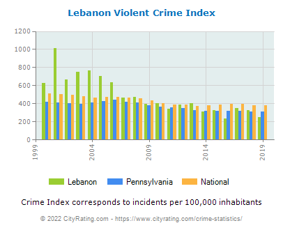 Lebanon Violent Crime vs. State and National Per Capita