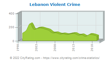 Lebanon Violent Crime