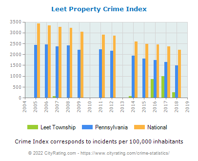 Leet Township Property Crime vs. State and National Per Capita