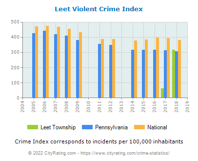 Leet Township Violent Crime vs. State and National Per Capita