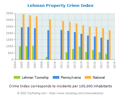 Lehman Township Property Crime vs. State and National Per Capita