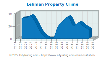 Lehman Township Property Crime