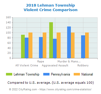 Lehman Township Violent Crime vs. State and National Comparison