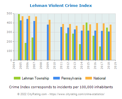 Lehman Township Violent Crime vs. State and National Per Capita