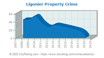 Ligonier Township Property Crime