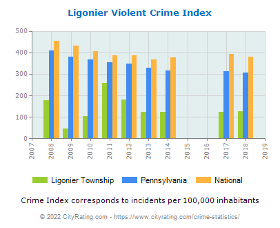 Ligonier Township Violent Crime vs. State and National Per Capita
