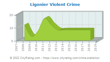 Ligonier Township Violent Crime