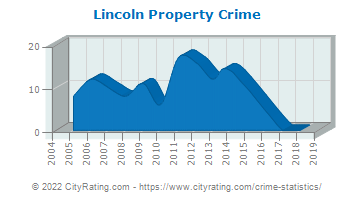 Lincoln Property Crime
