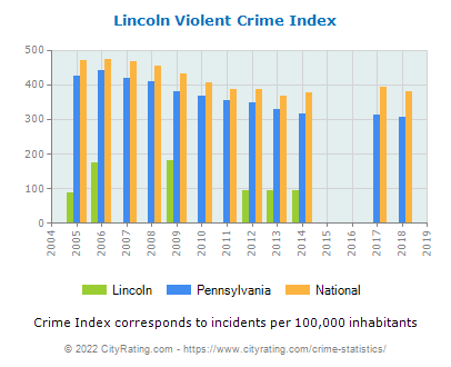 Lincoln Violent Crime vs. State and National Per Capita