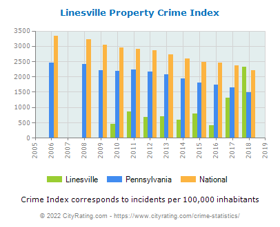 Linesville Property Crime vs. State and National Per Capita