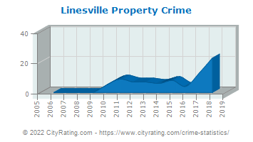 Linesville Property Crime