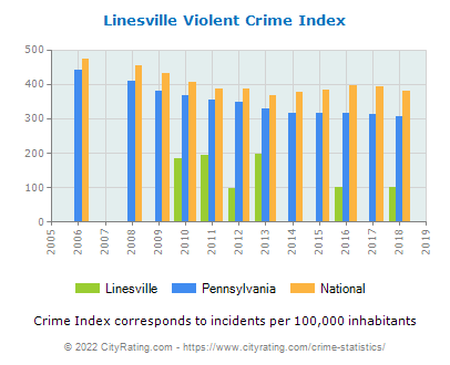 Linesville Violent Crime vs. State and National Per Capita