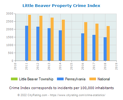 Little Beaver Township Property Crime vs. State and National Per Capita