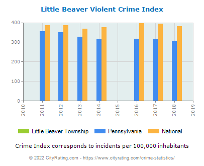 Little Beaver Township Violent Crime vs. State and National Per Capita