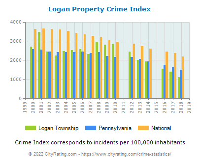 Logan Township Property Crime vs. State and National Per Capita