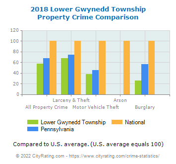Lower Gwynedd Township Property Crime vs. State and National Comparison