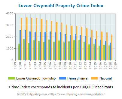 Lower Gwynedd Township Property Crime vs. State and National Per Capita