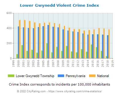 Lower Gwynedd Township Violent Crime vs. State and National Per Capita