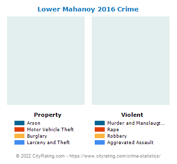 Lower Mahanoy Township Crime 2016
