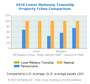 Lower Mahanoy Township Property Crime vs. State and National Comparison