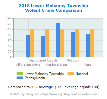 Lower Mahanoy Township Violent Crime vs. State and National Comparison