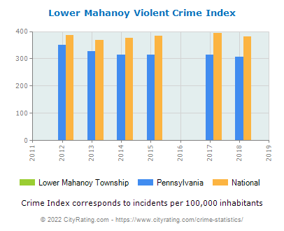 Lower Mahanoy Township Violent Crime vs. State and National Per Capita