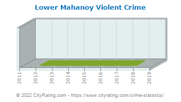 Lower Mahanoy Township Violent Crime