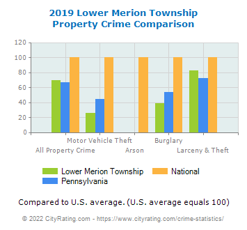 Lower Merion Township Property Crime vs. State and National Comparison