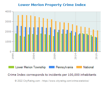 Lower Merion Township Property Crime vs. State and National Per Capita