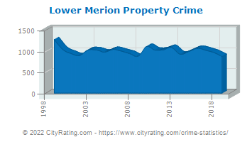 Lower Merion Township Property Crime